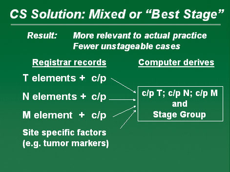 "Diagram showing the CS Solution, also known as Mixed or ""Best Stage"" to a TNM problem"